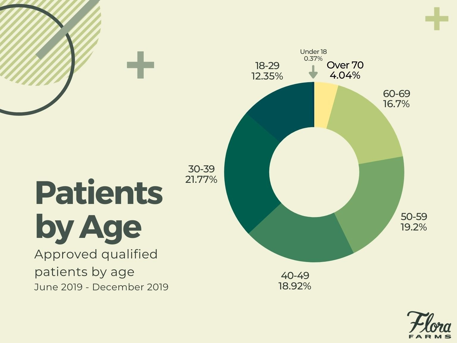 graph of Missouri's medical marijuana patients by age
